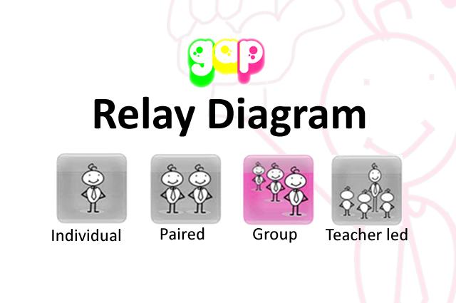 Relay Diagram GAP